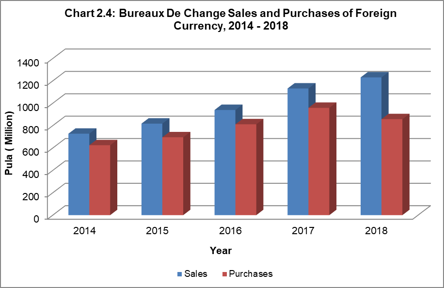 chart24_bureaux-de-change-sales-and-purchase-of-foreign-currency-2014-2018